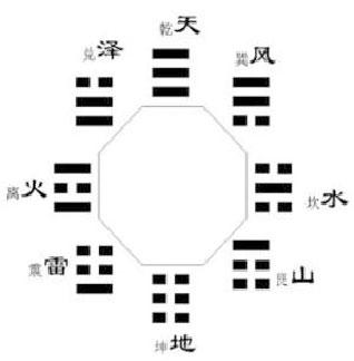 Tiên Thiên Bát Quái 2