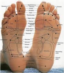 titik titik meridian yang berada di telapak kaki