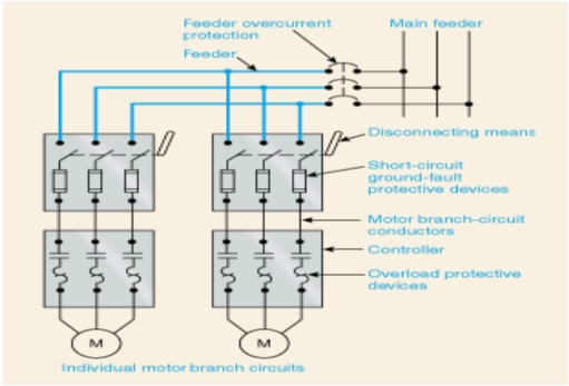 Motor branch circuit design electrical distribution system for Motor ground fault protection