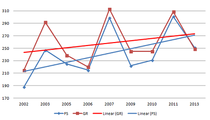 FS+GR+participation+world+championships+2002+-+2013+small.png