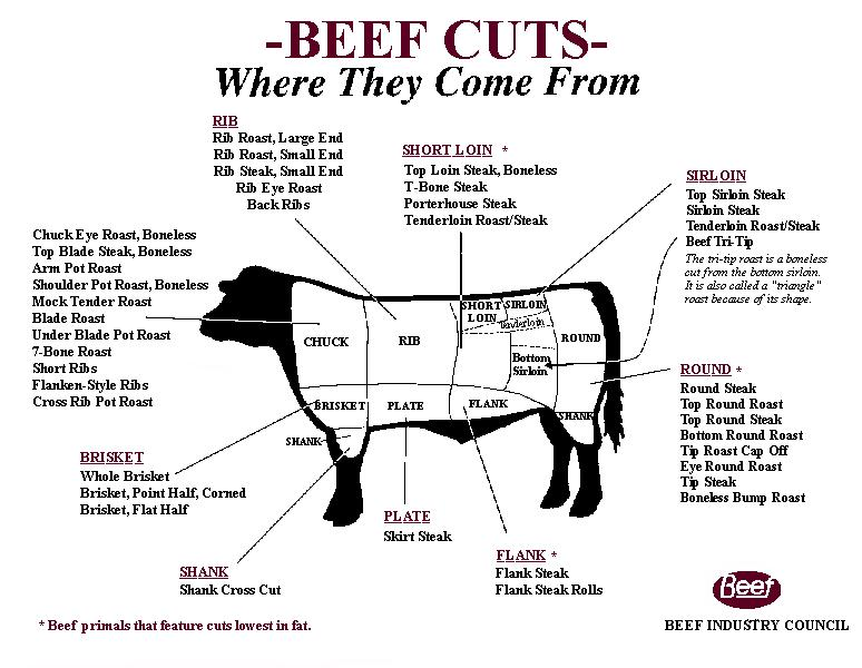 Different Cuts Of Meat Deer Diagram as well Beef 20chart additionally Buy Veal Osso Bucco Online as well Pork as well Oxtail Rant Recipe And Rave Review. on different cuts of pork