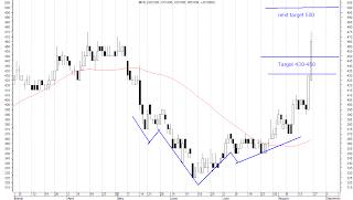 rekomendasi saham, mice, analisa teknikal, agustus 2012