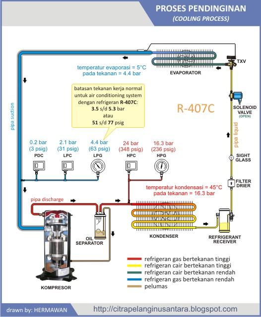 Jika tekanan kerja di bagian low side adalah positifmaka sebaiknya pump down pressure dibuat cut-off pada tekanan sedikit diatas tekanan atmosfir.