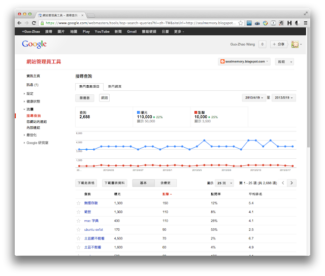 Google Webmaster(網站管理員)
