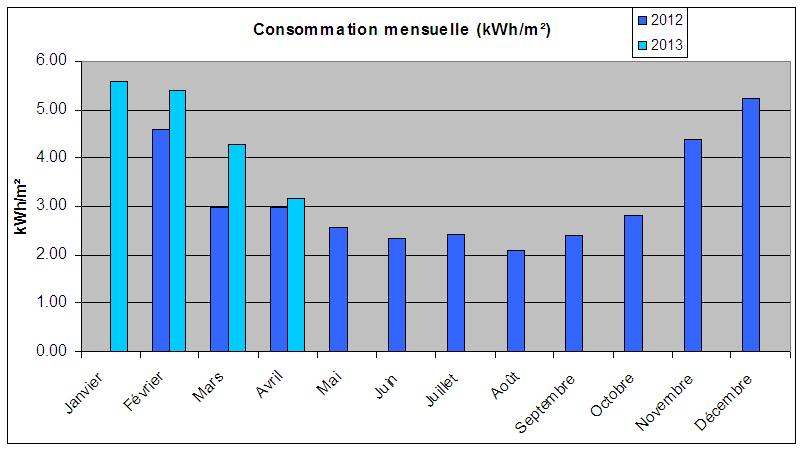 Notre maison passive au pays des 3 fronti res lorraine mai 2013 - Consommation chauffage maison ...