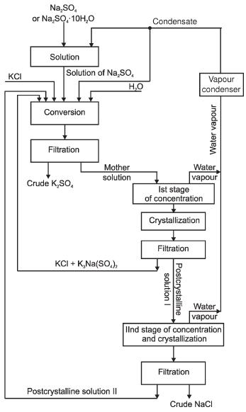 Proses produksi zk dengan dekomposisi kcl dengan na2so4 cahaya diagram alir proses ditampilkan pada gambar 1 ccuart Image collections
