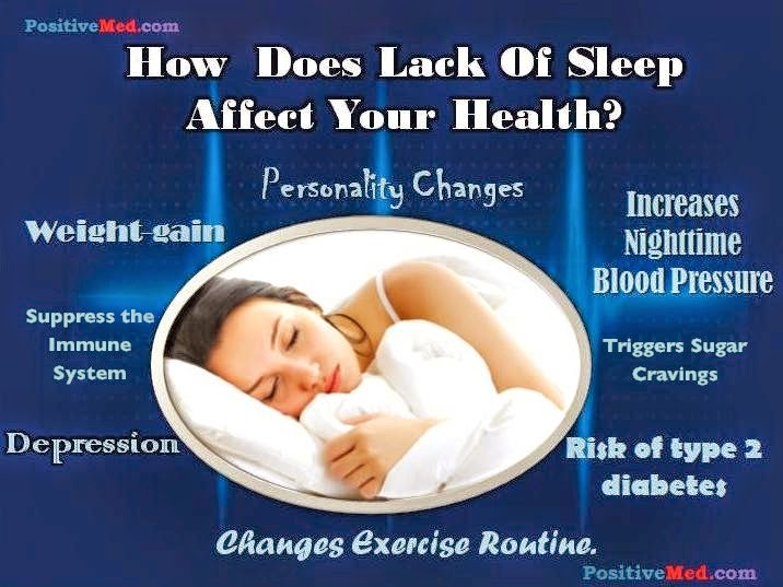 an overview of sleep deprivation and its effect on the human body The cognitive and behavioral implications of sleep deprivation have been noted review of the effect of sleep deprivation on human sleep deprivation.