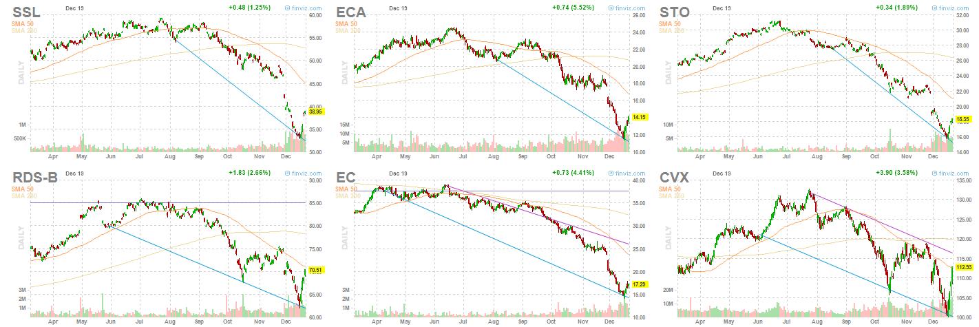 major oil stocks