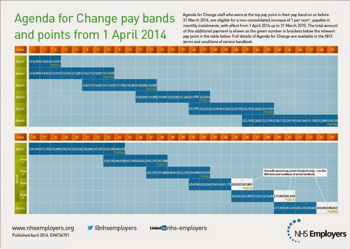 nhs pay bands