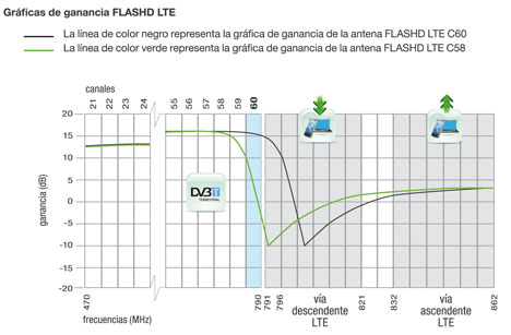 Gráfica de ganancia de la antena FlasHD LTE