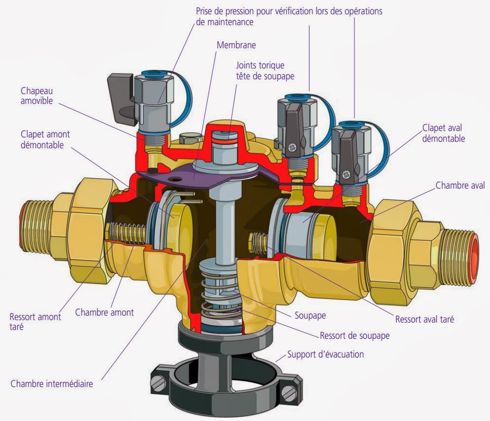 Le disconnecteur dispositif indispensable et obligatoire - Fonctionnement d un robinet thermostatique ...