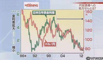 日米金利差 ドル円 為替