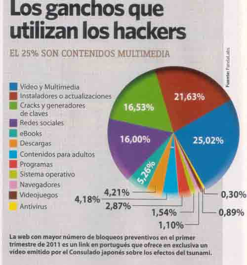 ganchos usados por hackers