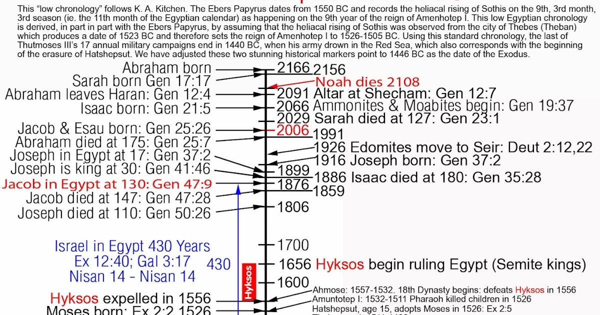 1250 bc exodus