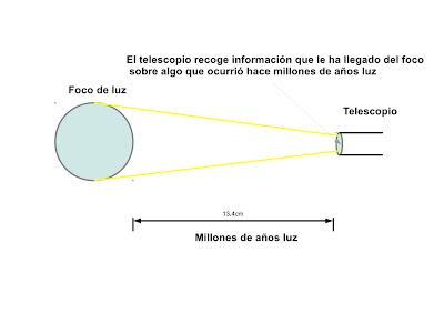 representación del espacio recorrido por la luz con respecto al tiempo
