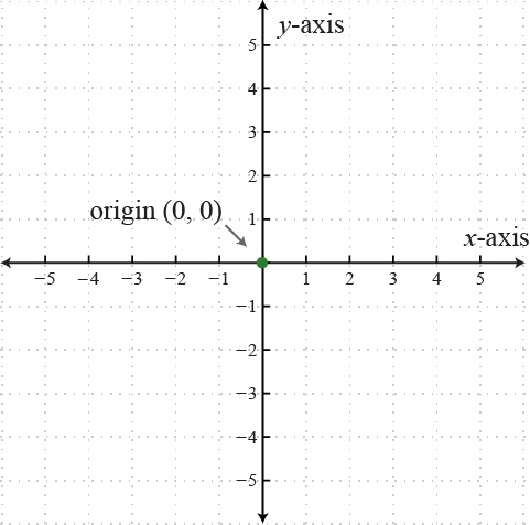 Rectangular Coordinate System