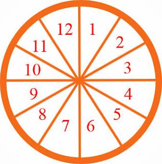 Zodiac Belt, ராசி சக்கரம், 12 zodiacs