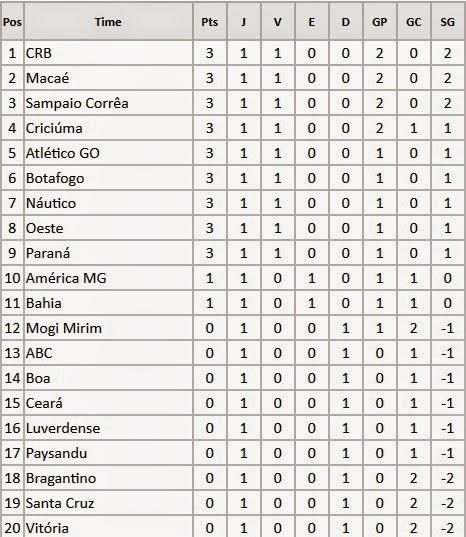 Série B do Campeonato Brasileiro