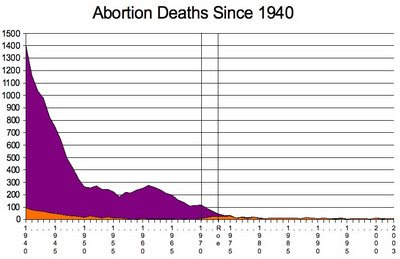 A graph showing abortion deaths plumetting from 1940 to 1950, leling off in the 1950s, declining again in the 1960s, making a slight uptick in the late 1940s, the falling off to fewer than 25 starting at around 1980.