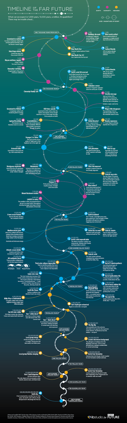 http://www.bbc.com/future/story/20140105-timeline-of-the-far-future
