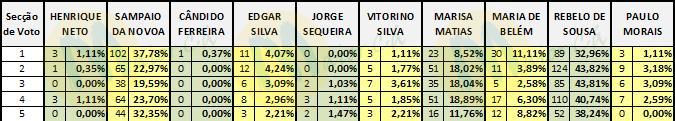 Resultados eleições presidencias em Maiorca