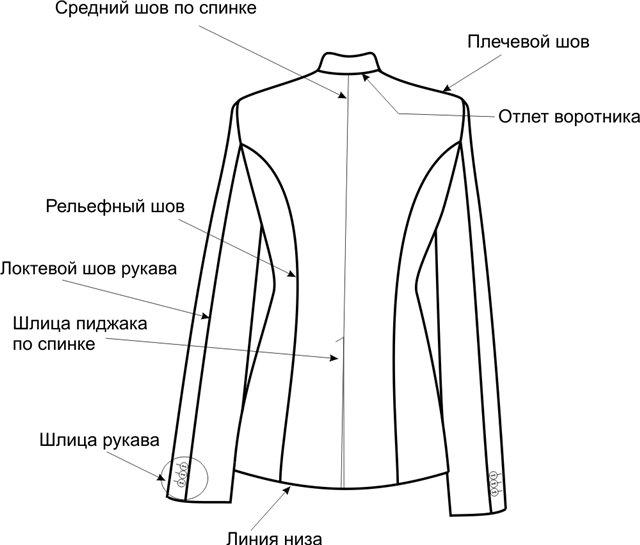 Partes de una chaqueta americana
