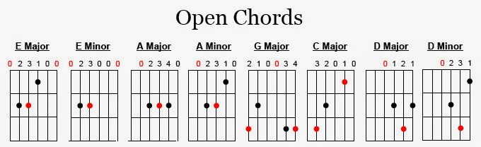 Catchy Guitar Chords And Dynamics Getting Started With The Chords