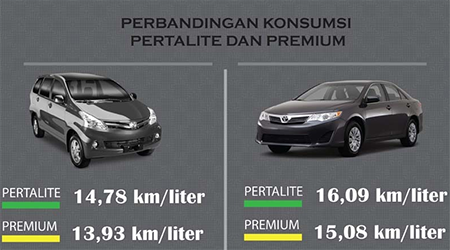 Pertalite VS Premium