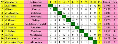Clasificación del Torneo Nacional de Ajedrez de 1943 - Grupo B