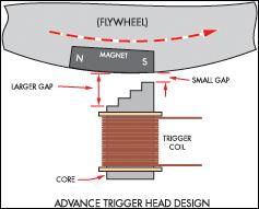 Gambar 3 Pulser Gap