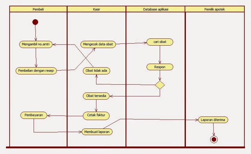 Tutorial kampus kumpulan tutorial activity diagram pembelian dengan resep ccuart Gallery