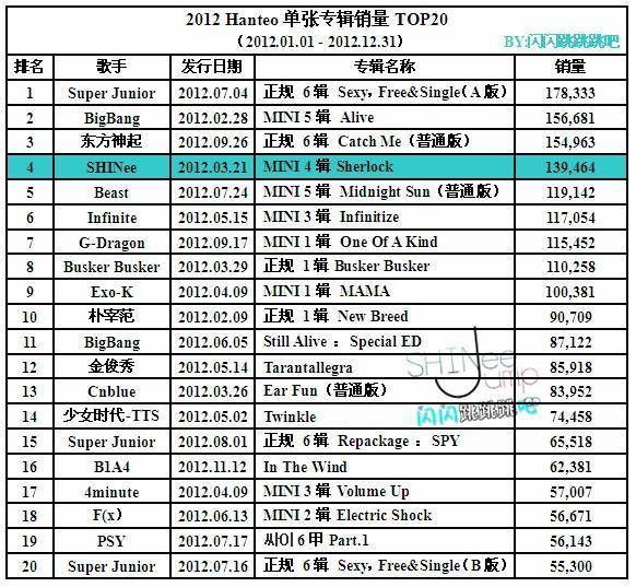 top 20 best selling singles of 2013