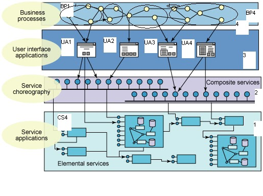 Service Oriented Architecture Part Bhaskarunis Blog - Soa architecture diagram