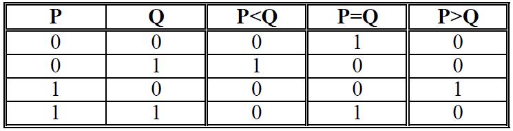 Examens exercices astuces tous ce que vous voulez les - Table de verite multiplexeur 2 vers 1 ...