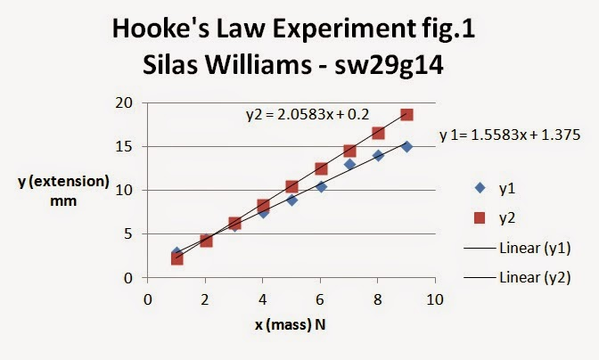 experiment of hookes law hooke's law 1014 - phet interactive simulations.