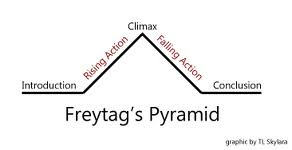 Freytag's Pyramid by Sky Sloderbeck