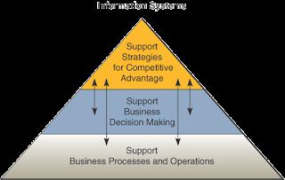 Gambar Tiga Peran Utama Sistem Informasi