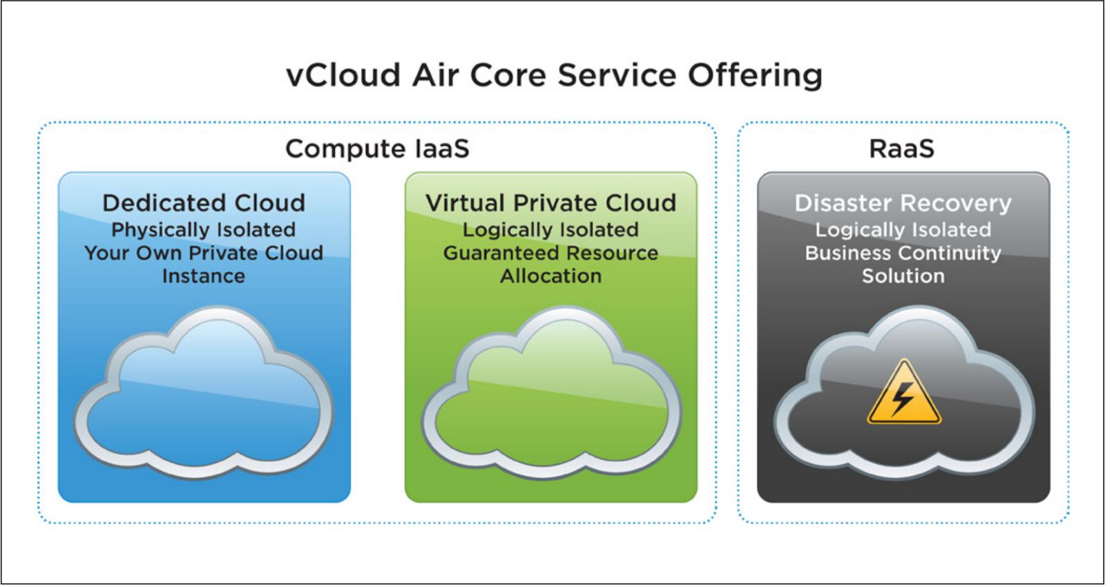 vCloud Air Core Service