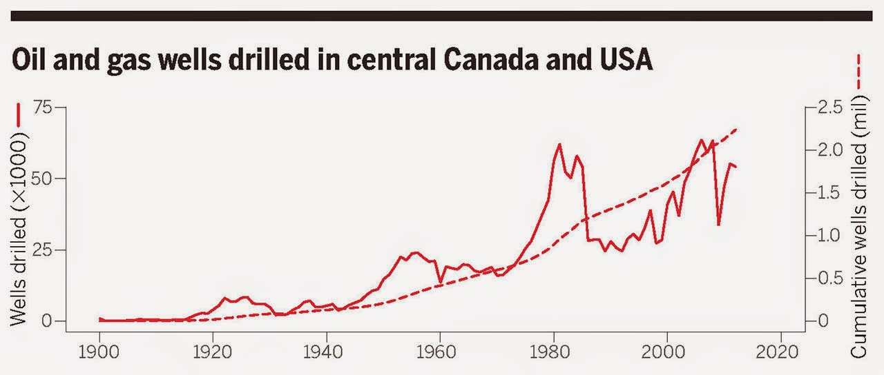 The number of oil and gas wells drilled within central provinces of Canada and central U.S. states 1900–2012. Canadian provinces: Alberta, Manitoba, and Saskatchewan. U.S. states: Colorado, Kansas, Montana, Nebraska, New Mexico, North Dakota, Oklahoma, South Dakota, Texas, Utah, and Wyoming. (Credit: sciencemag.org) Click to Enlarge.