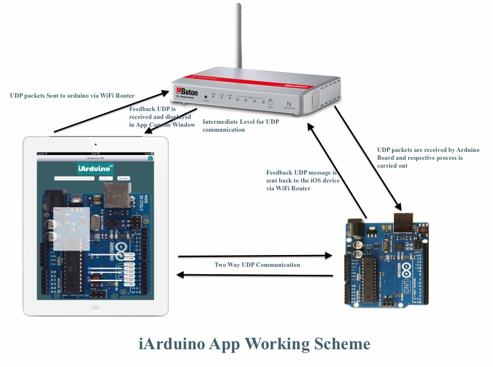 Wireless Communication with ESP8266 How to Make