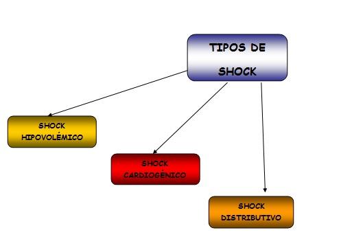 Tipos de shock hipovolemico