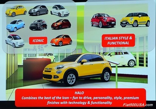 Where the Fiat 500X fits into the Fiat lineup