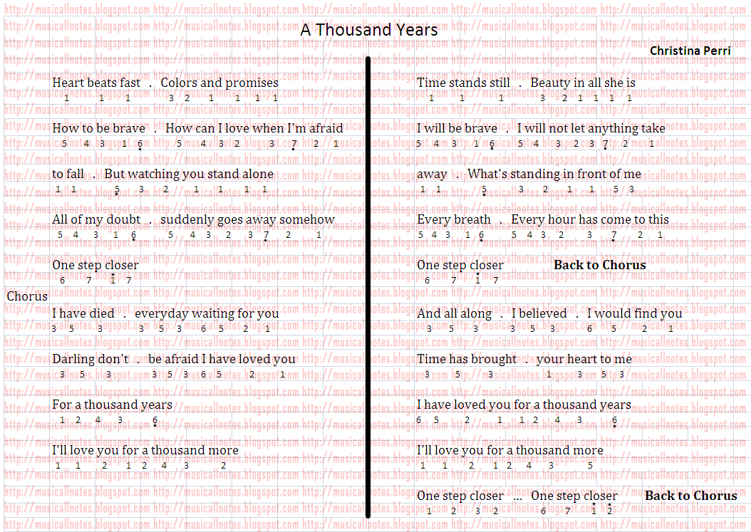 Note Pianika A Thousand Years Christina Perri Musical Notes