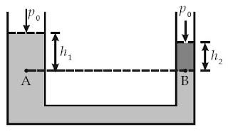 Tekanan total di titik A dan B pada bejana U yang terisi fluida homogen adalah sama besar, pA = pB.
