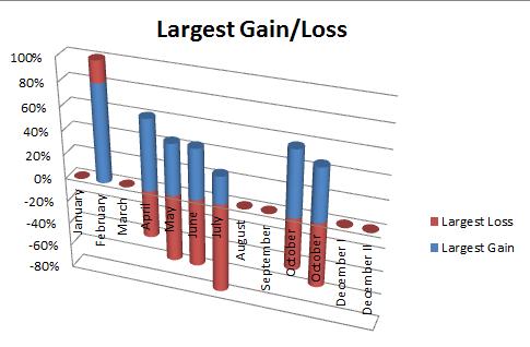 Forex performance analysis
