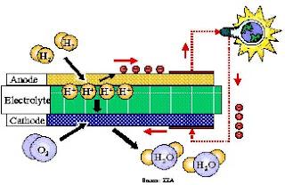 Hambatan Pengembangan Teknologi Fuel Cells
