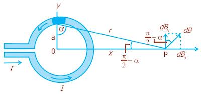 Penghantar berbentuk lingkaran dengan jari-jari a yang dialiri arus I