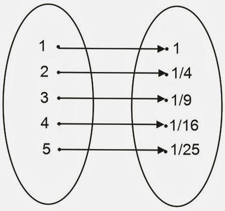 Yumnas official contoh dari fungsi injektif surjektif dan bijektif rf 11 2 3 19 4 116 5 125 ccuart Images