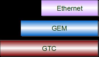 Frame dan Encapsulation dalam Teknologi GPON