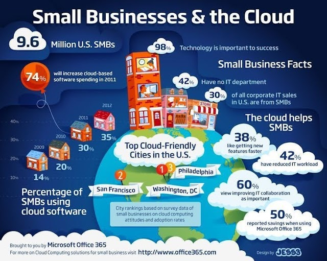 Small businesses and the #cloud